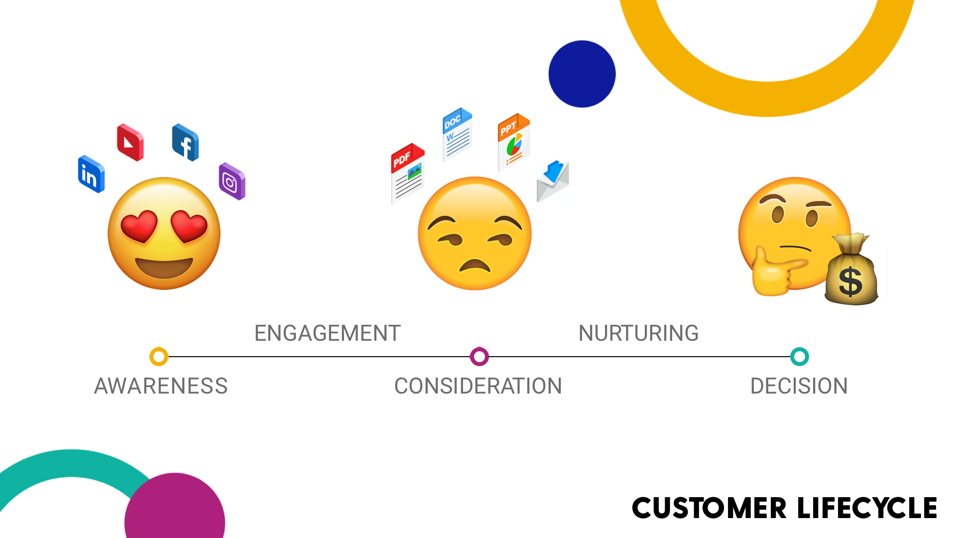 Static content in the customer lifecycle